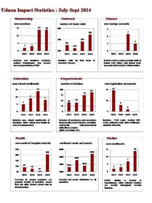 Updated Statistics