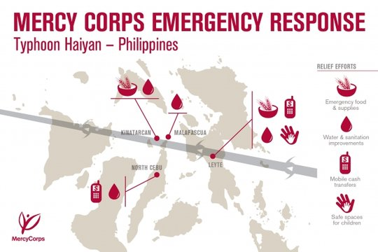 Mercy Corps Emergency Response - Typhoon Haiyan