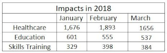 January to March 2018 Impacts