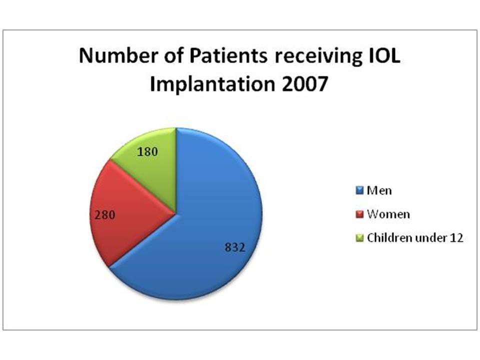 Funding for IOL Implanat Patients 2007-2012