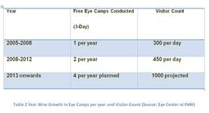 Year Wise Growth in Eye Camps