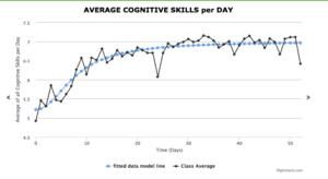 Progress of Cognitive Development in Dance Class