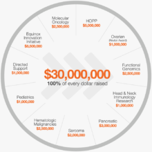 2016 Cycle for Survival Full Allocation