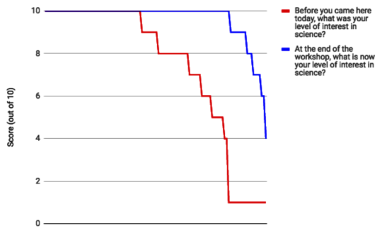 Red to blue line chart