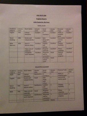 Ysaac and Wilguens Progress Reports