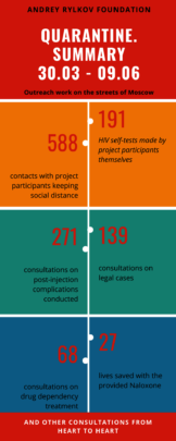 stats for quarantine