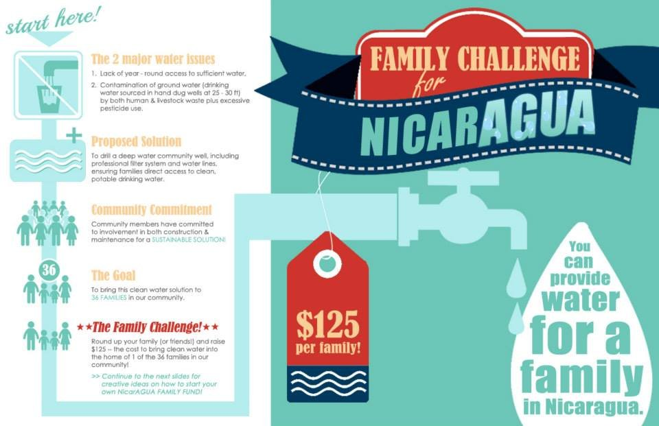 Bring Clean Water to 40 Families in Nicaragua