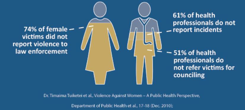 Healthcare Matters for Gender-Based Violence