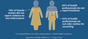 Healthcare Matters for Gender-Based Violence