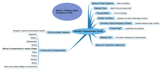 Functions of Disaster Aid Center