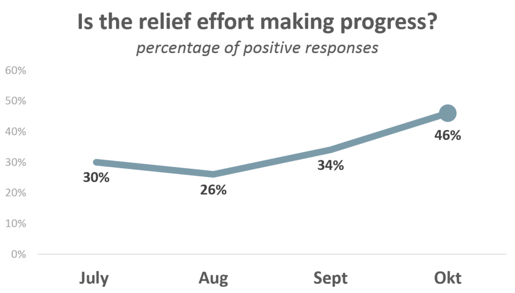 People's perceptions of relief efforts improving