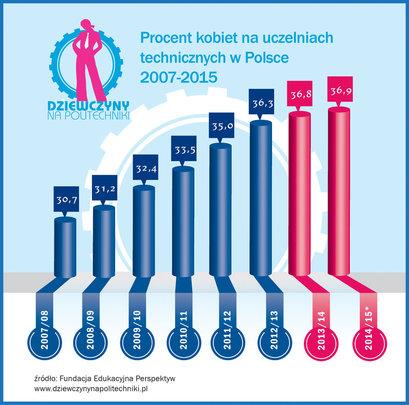 Increase of women's share at STEM HEI's till 20