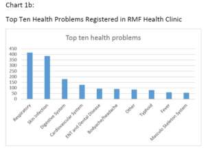 Top ten health problems in Arupokhari