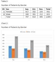 Gender wise patient flow