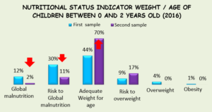 Graph #1. Weight vs. Age (0-2 years)