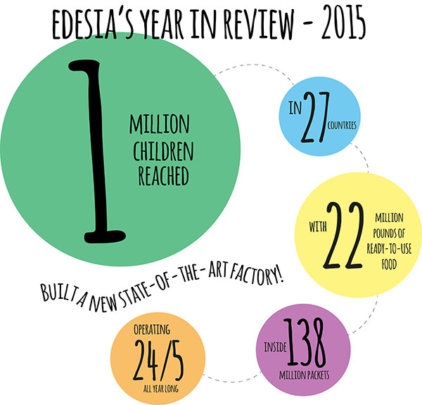 Edesia 2015 Year in Review