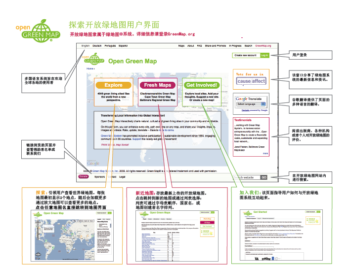 Image:Open Green Map Flowchart (simplfied Chinese)