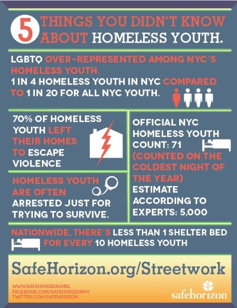 Support Homeless Youth in New York