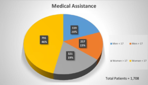 YUM Medical Assistance in numbers