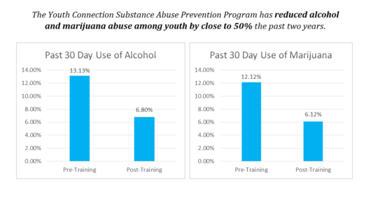 Our Substance Abuse Prevention Program.
