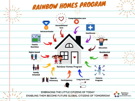 Comprehensive Care in Rainbow Homes Program