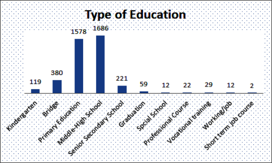 Types of Education Graph 18-19