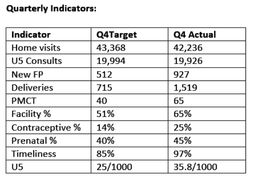 Quarterly Indicators