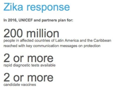 UNICEF Zika Response - Program Targets