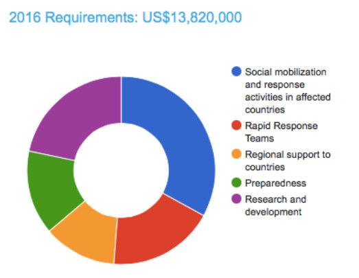 UNICEF Zika HAC Resource Breakdown