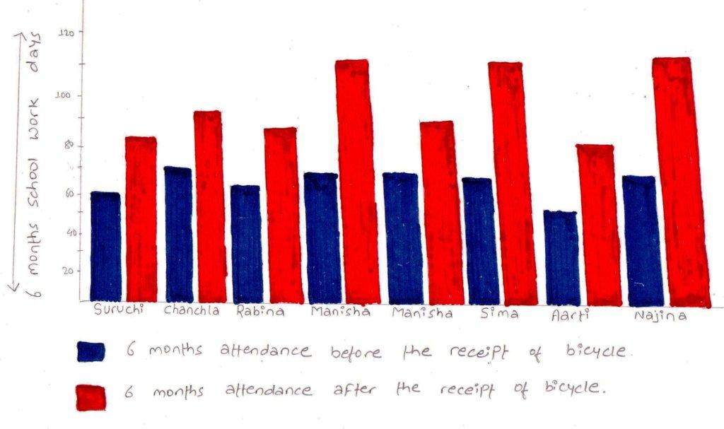 Increased attendance progress of recipient girls