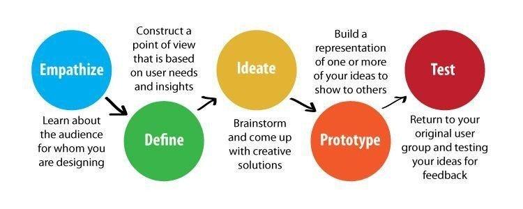 Basics of Design Thinking