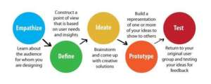 Basics of Design Thinking
