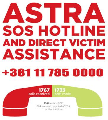 ASTRA SOS Hotline