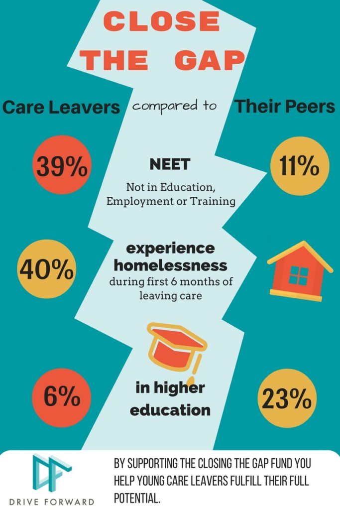 Closing the Gap - Empower Care Leavers in London