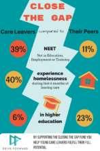 Care leaver statistics