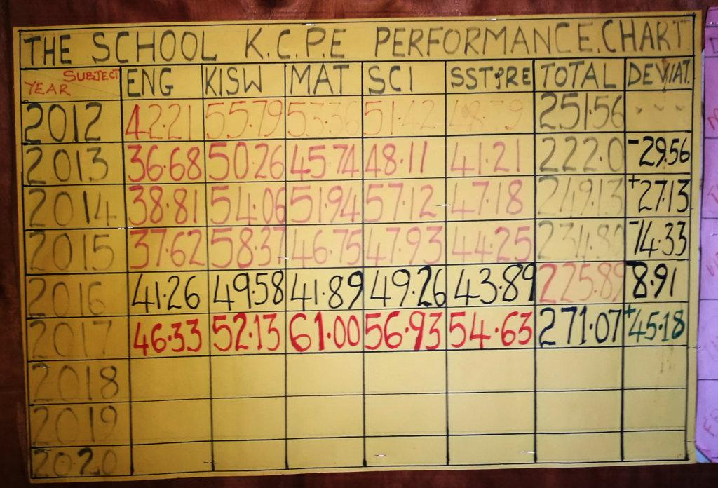 Bubesa Primary School Primary School National Exam