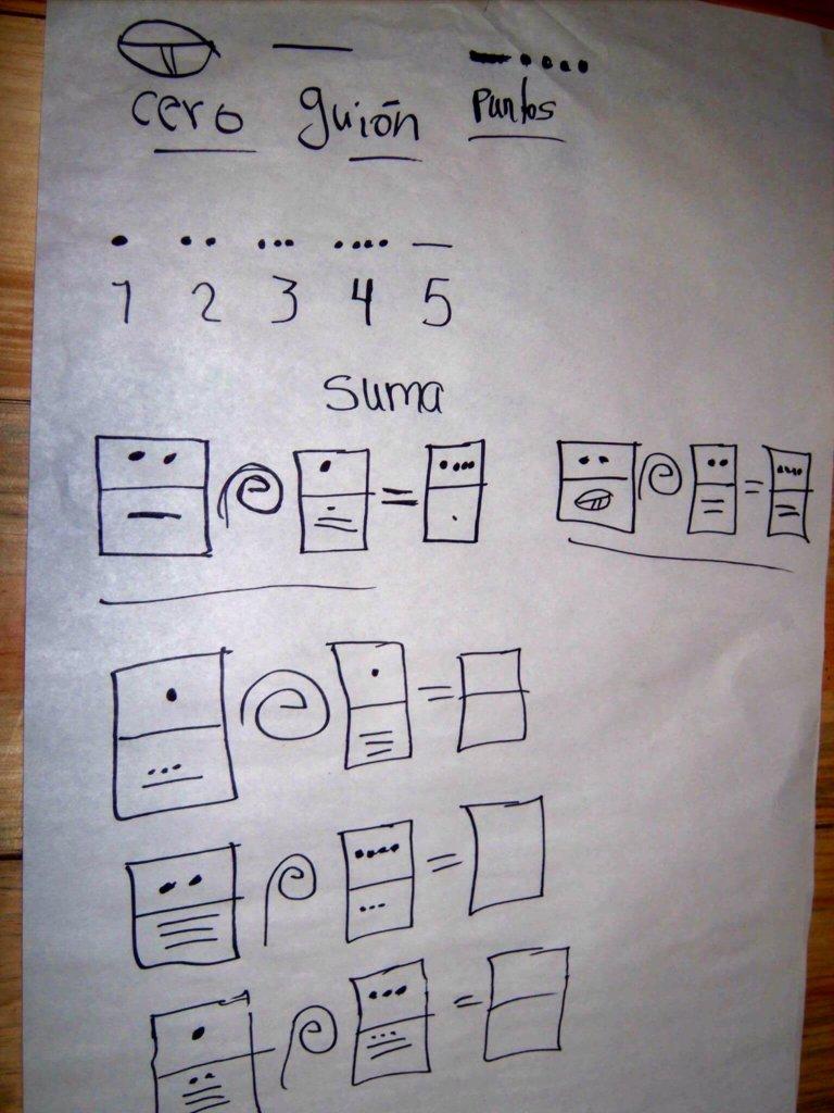 Maya math using glyphs