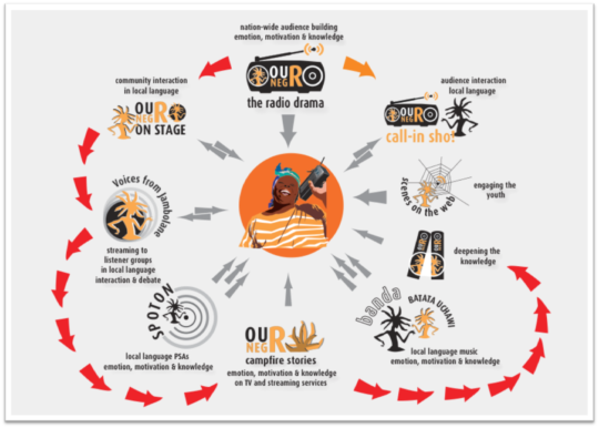 Ouro Negro's Model for Sharing Stories and Change