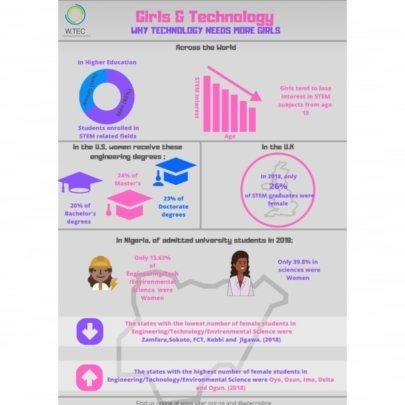 W.TEC's Girls & Technology Factsheet
