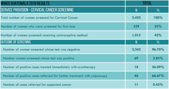 WINGS' 2018 CERVICAL CANCER SCREENING RESULTS