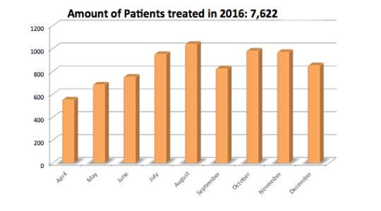 Children treated in 2016