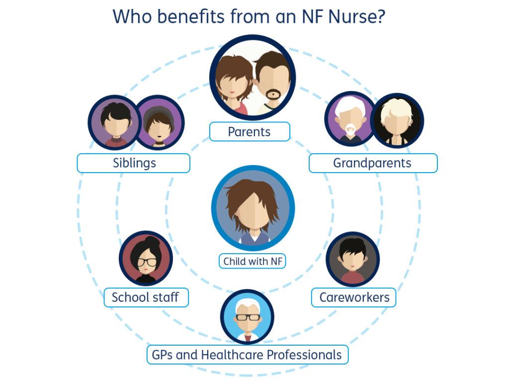 #OneMoreNurse for Neurofibromatosis