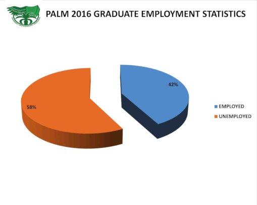 Graduate Employment statistics