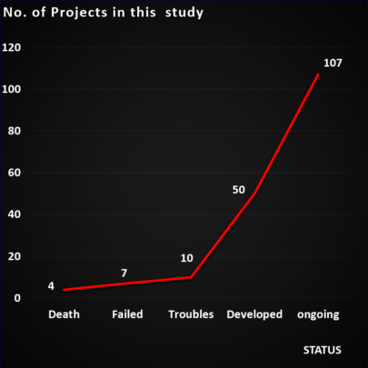 Projects Status