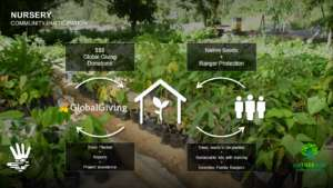 Sustainable Planting Model