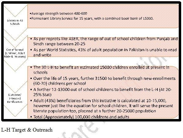 Multipurpose Libraries for Rural Areas of Pakistan