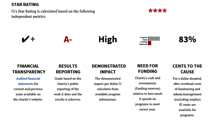 Charity Intelligence Four Star Rating Criterion