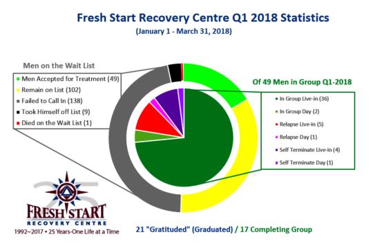 Fresh Start Results - Q1 2018