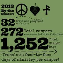 2013 by the numbers