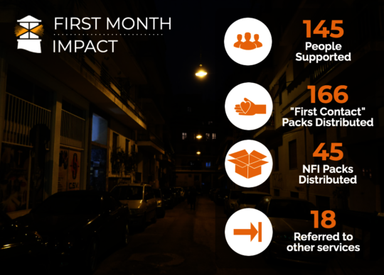First month impact for Streetwork Pilot Project